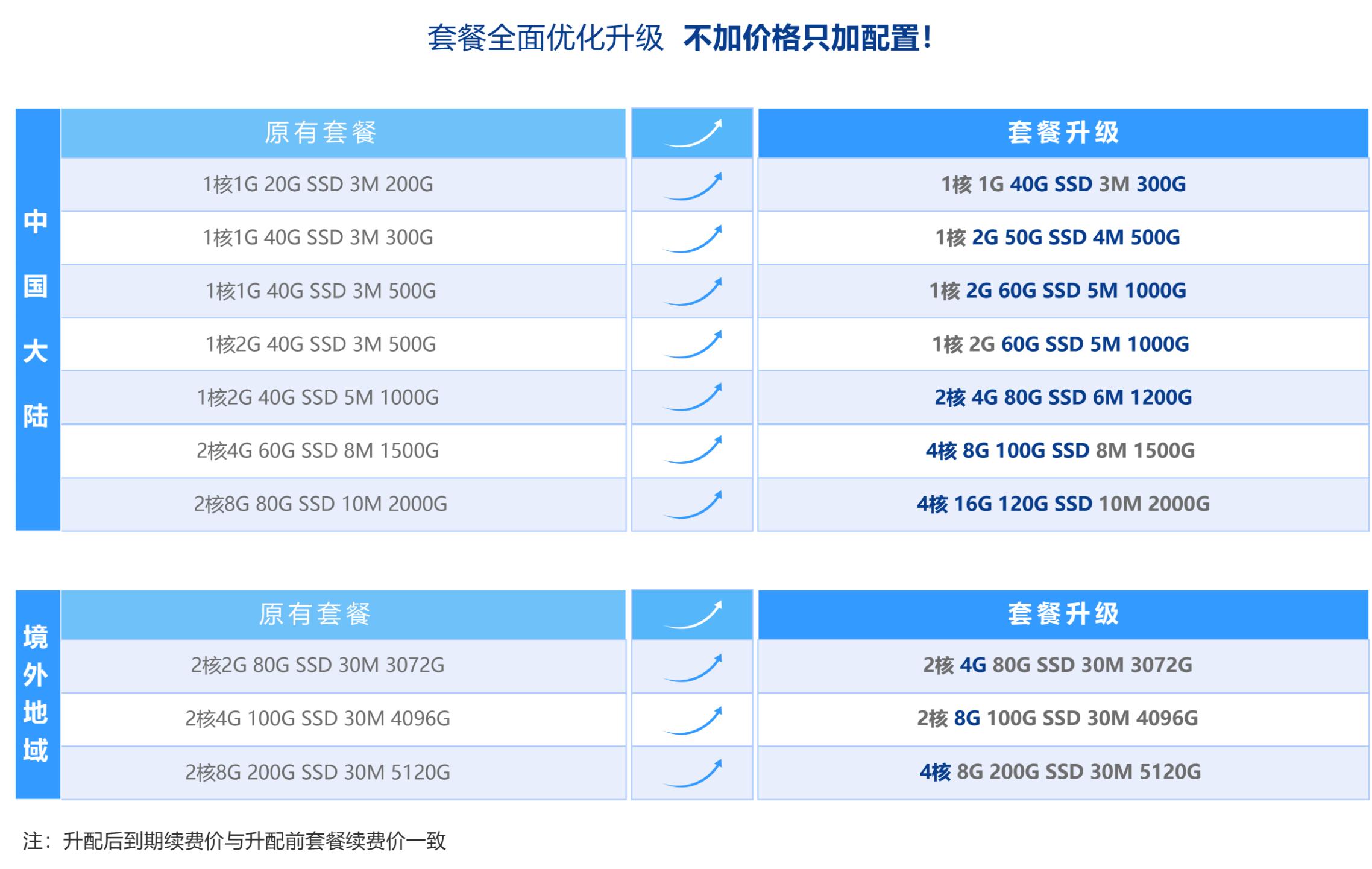 腾讯轻量云免费升级配置活动 延期至3.15插图3