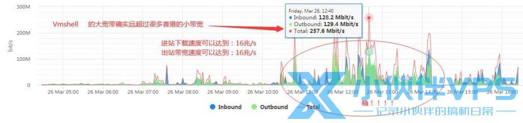 【优惠】Vmshell亚太(香港数据中心200MB/S高速大带宽)庆典活动!截至到2021年5月